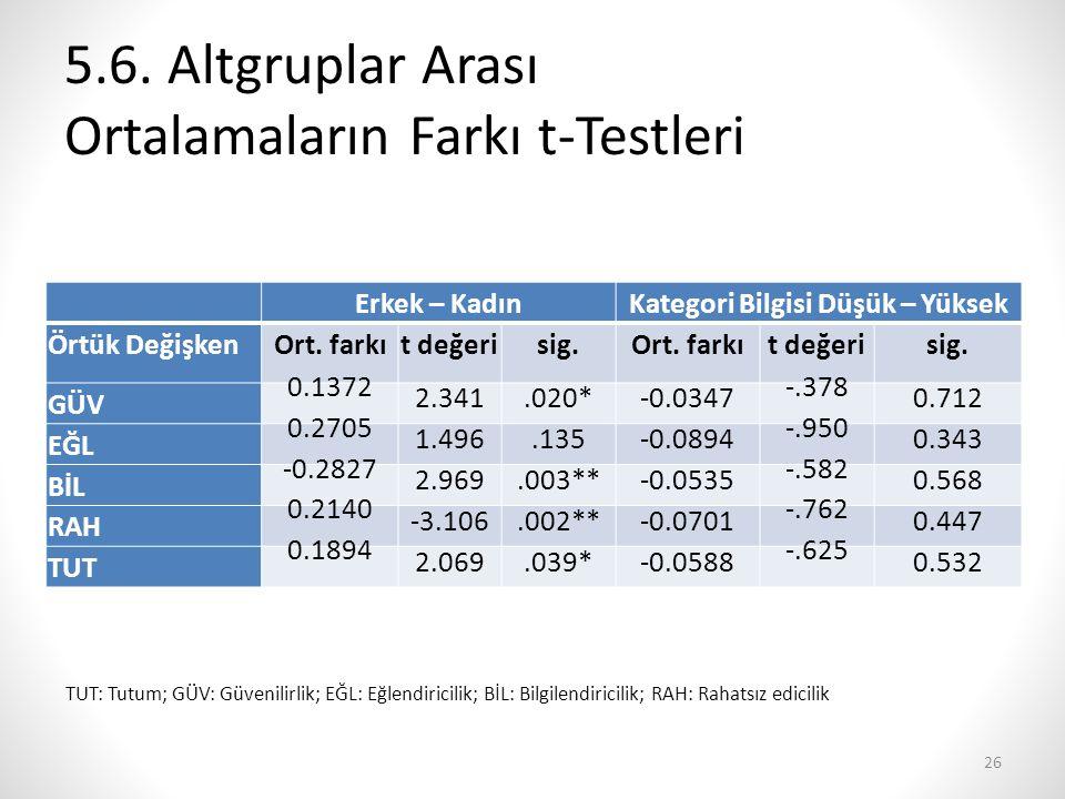 5.6. Altgruplar Arası Ortalamaların Farkı t-Testleri