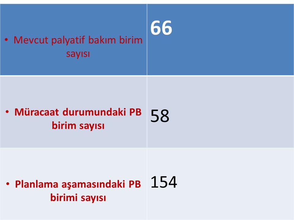 66 58 154 Mevcut palyatif bakım birim sayısı