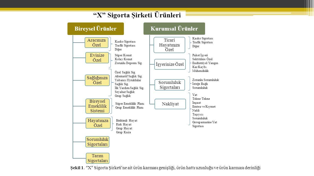 X Sigorta Şirketi Ürünleri