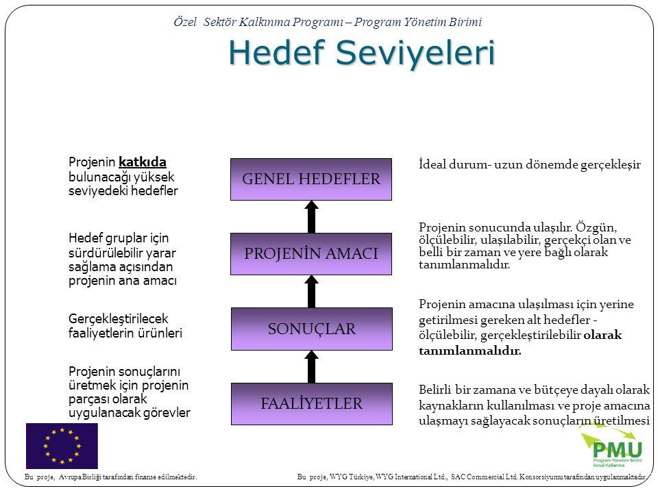 Hedef Seviyeleri Projenin katkıda bulunacağı yüksek seviyedeki hedefler.