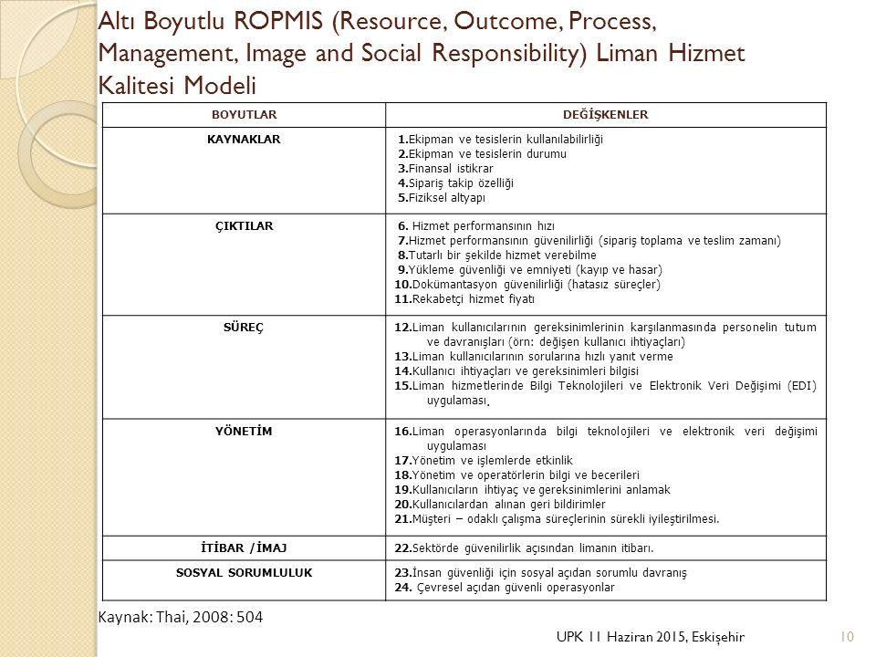 Altı Boyutlu ROPMIS (Resource, Outcome, Process, Management, Image and Social Responsibility) Liman Hizmet Kalitesi Modeli