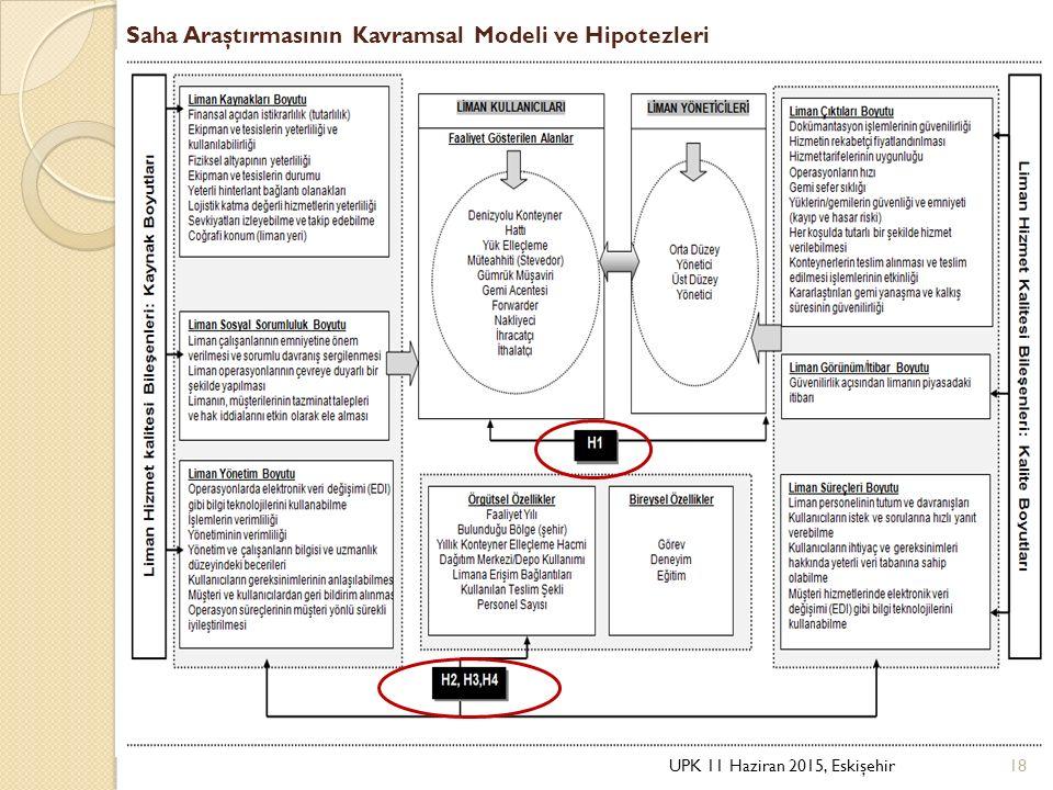 Saha Araştırmasının Kavramsal Modeli ve Hipotezleri