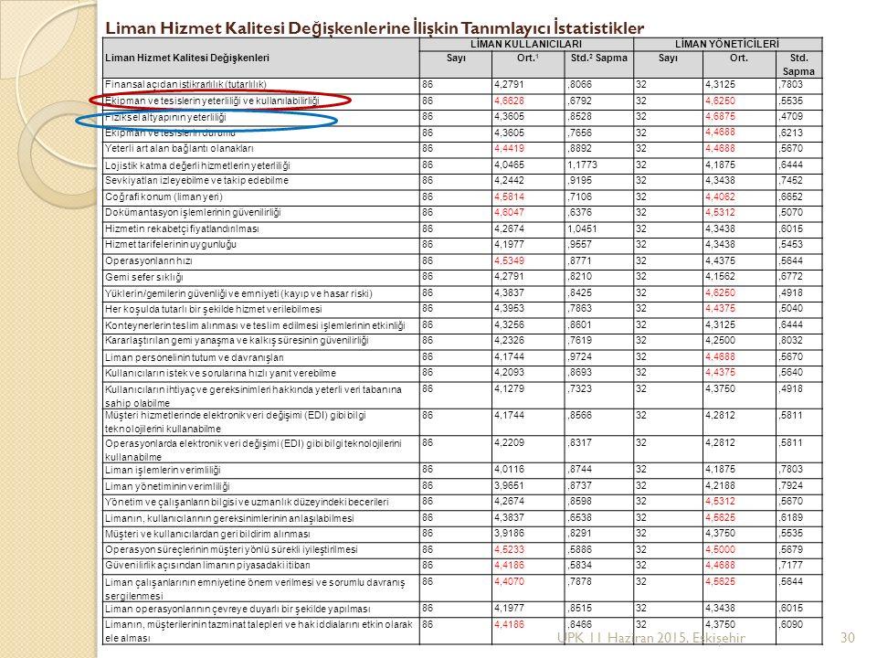 Liman Hizmet Kalitesi Değişkenlerine İlişkin Tanımlayıcı İstatistikler