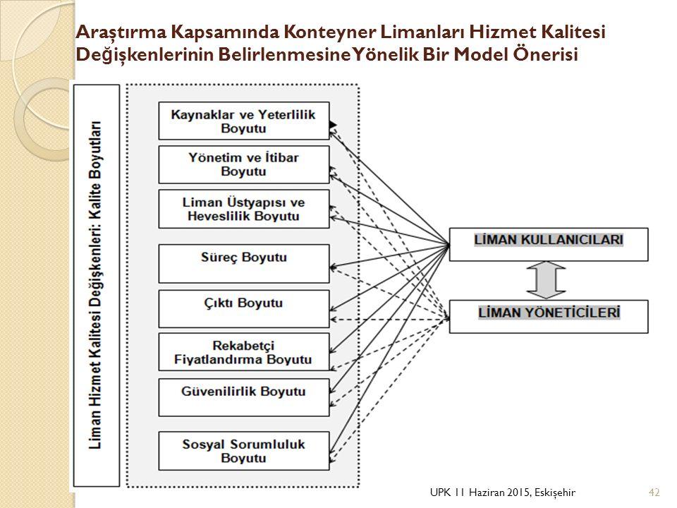 Araştırma Kapsamında Konteyner Limanları Hizmet Kalitesi Değişkenlerinin Belirlenmesine Yönelik Bir Model Önerisi