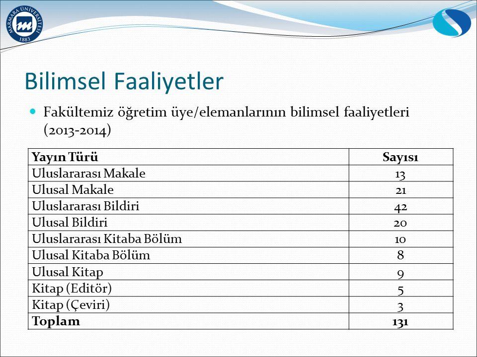 Bilimsel Faaliyetler Fakültemiz öğretim üye/elemanlarının bilimsel faaliyetleri (2013-2014) Yayın Türü.