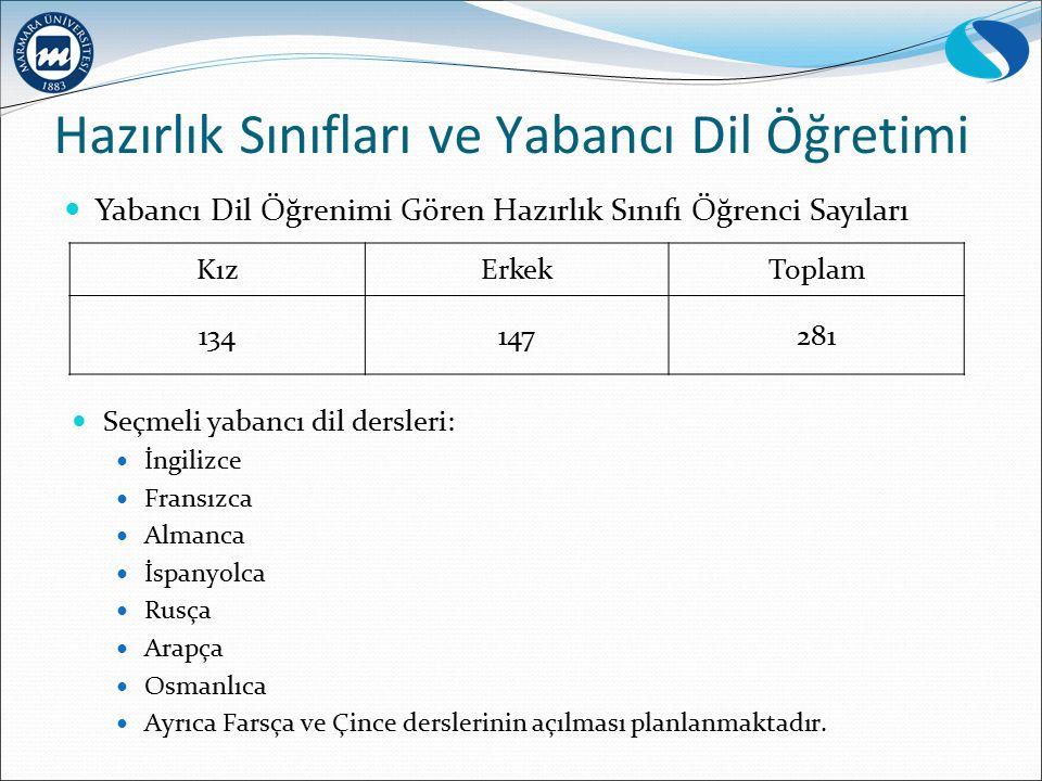 Hazırlık Sınıfları ve Yabancı Dil Öğretimi