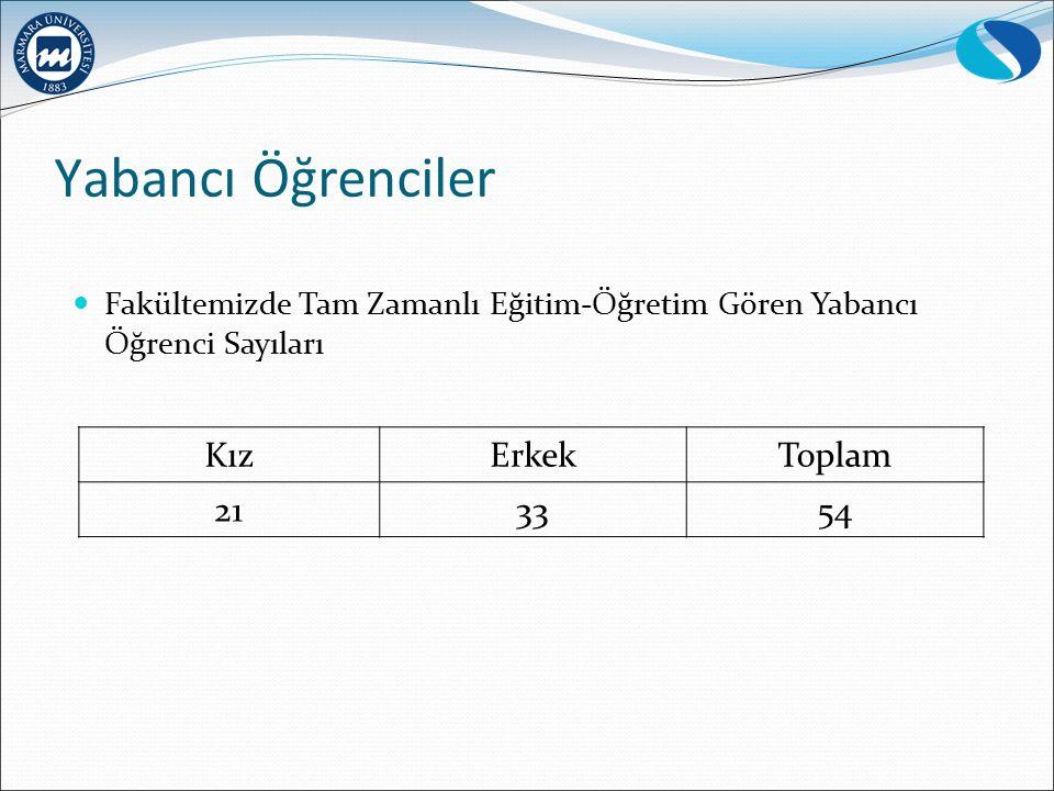 Yabancı Öğrenciler Kız Erkek Toplam 21 33 54