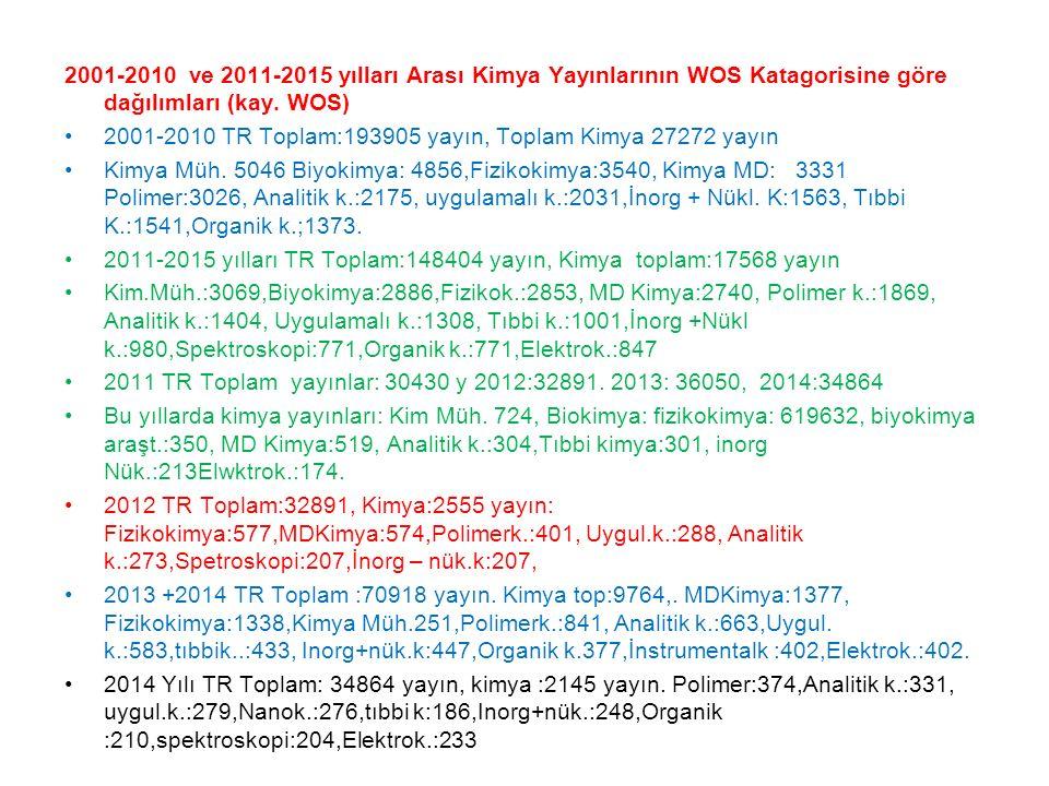 2001-2010 ve 2011-2015 yılları Arası Kimya Yayınlarının WOS Katagorisine göre dağılımları (kay. WOS)