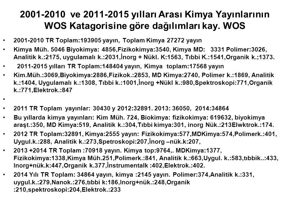 2001-2010 ve 2011-2015 yılları Arası Kimya Yayınlarının WOS Katagorisine göre dağılımları kay. WOS