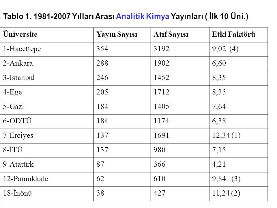Tablo 1. 1981-2007 Yılları Arası Analitik Kimya Yayınları ( İlk 10 Üni