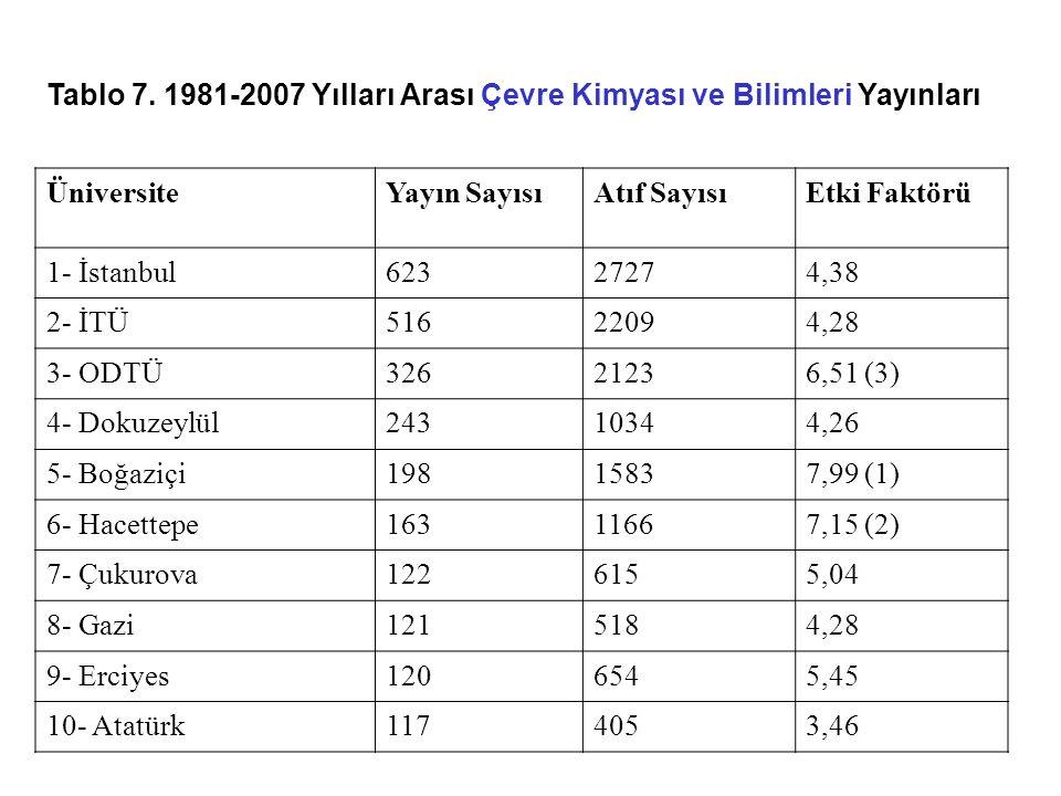 Tablo 7. 1981-2007 Yılları Arası Çevre Kimyası ve Bilimleri Yayınları