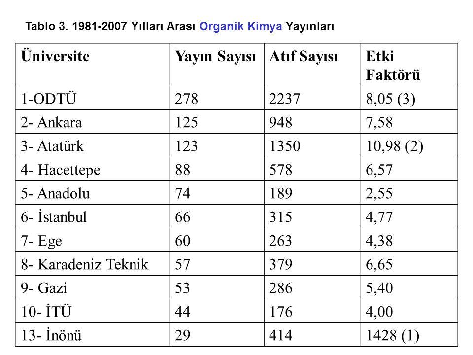 Üniversite Yayın Sayısı Atıf Sayısı Etki Faktörü 1-ODTÜ 278 2237