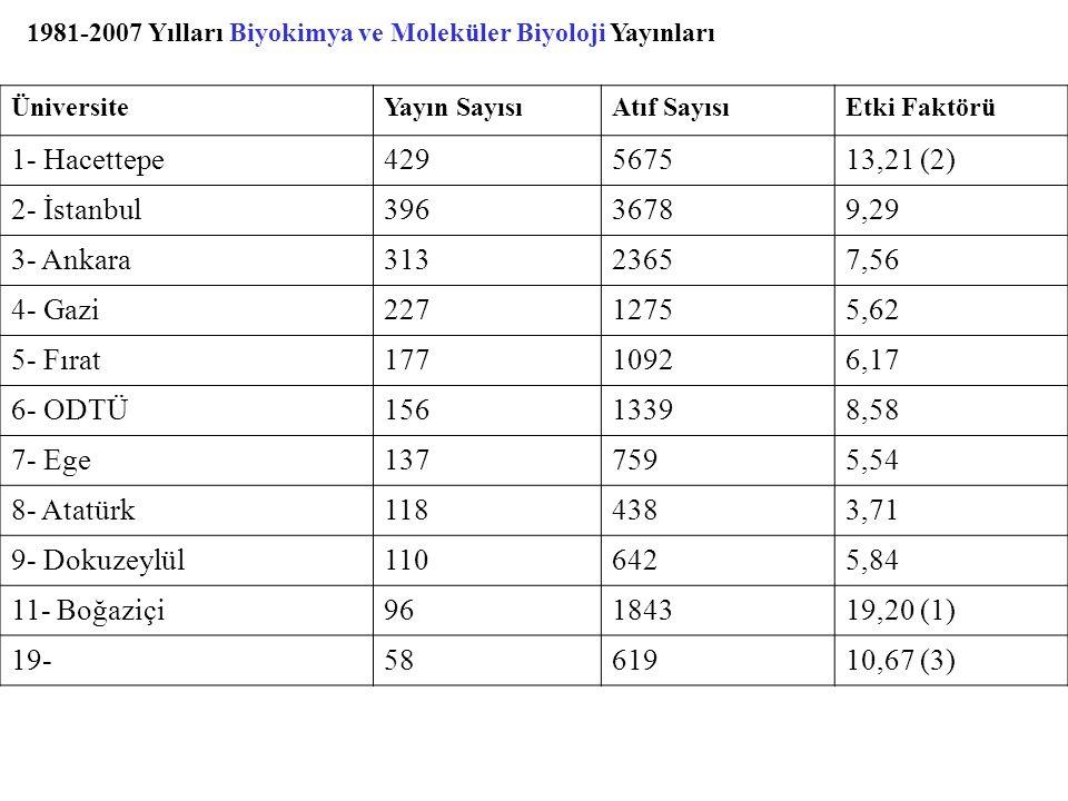 1- Hacettepe 429 5675 13,21 (2) 2- İstanbul 396 3678 9,29 3- Ankara