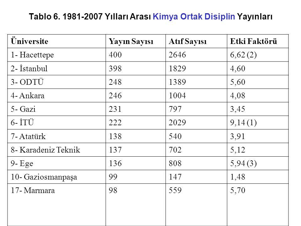 Tablo 6. 1981-2007 Yılları Arası Kimya Ortak Disiplin Yayınları