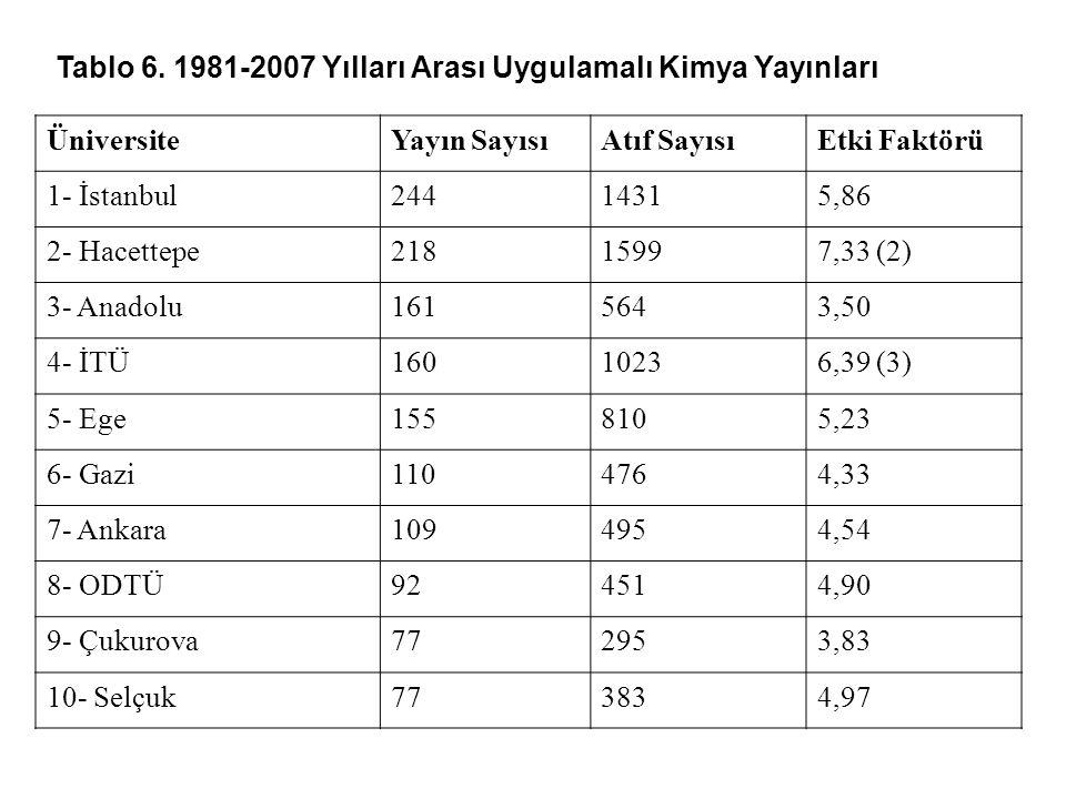 Tablo 6. 1981-2007 Yılları Arası Uygulamalı Kimya Yayınları