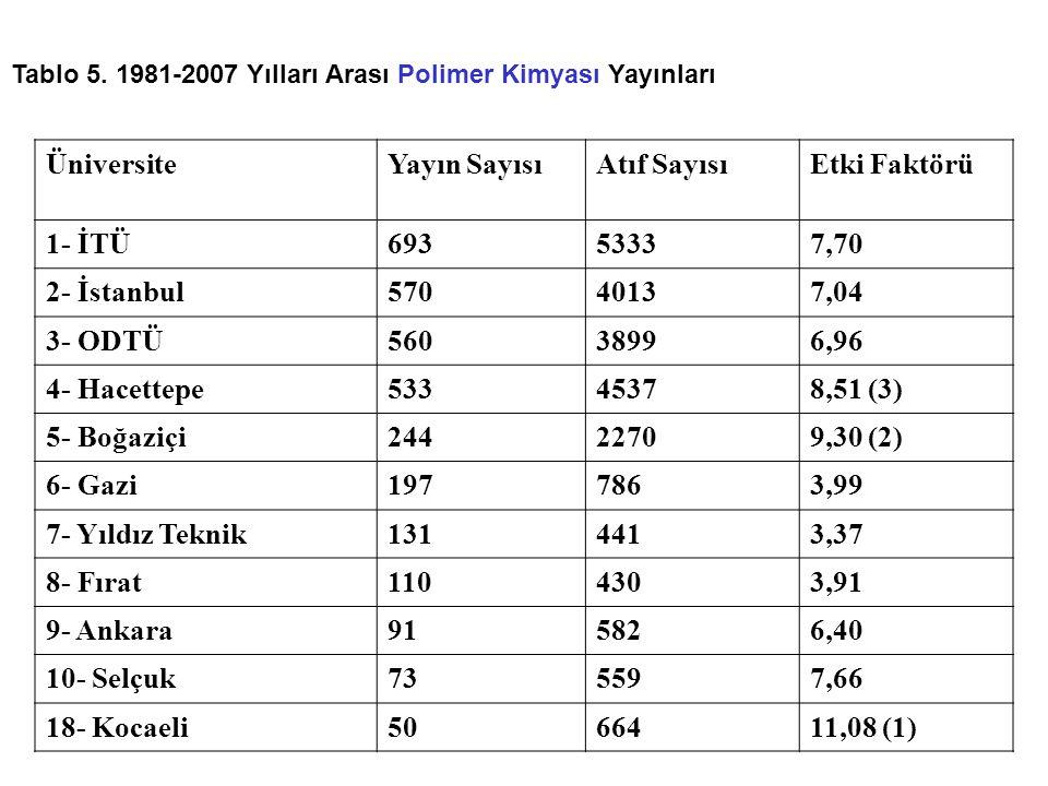 Üniversite Yayın Sayısı Atıf Sayısı Etki Faktörü 1- İTÜ 693 5333 7,70