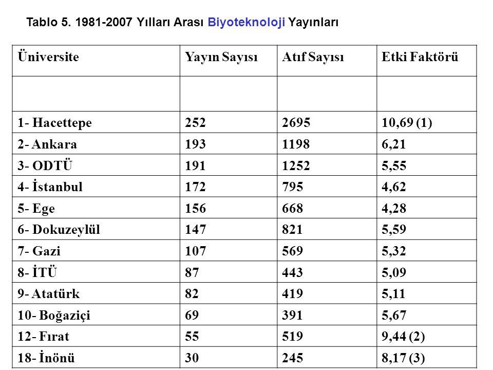 Üniversite Yayın Sayısı Atıf Sayısı Etki Faktörü 1- Hacettepe 252 2695