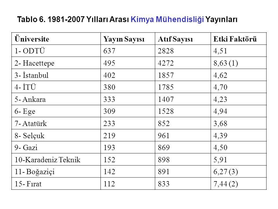 Tablo 6. 1981-2007 Yılları Arası Kimya Mühendisliği Yayınları