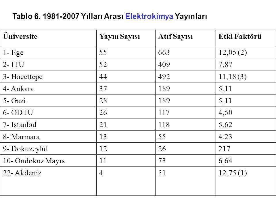 Tablo 6. 1981-2007 Yılları Arası Elektrokimya Yayınları