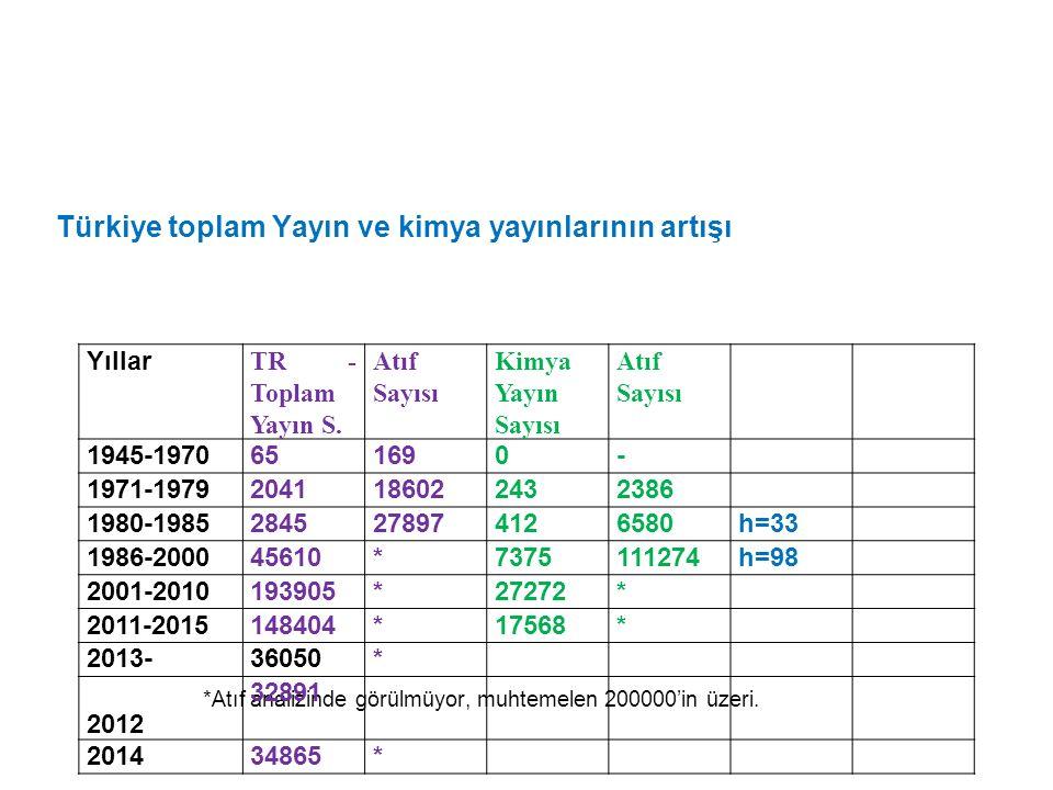 Türkiye toplam Yayın ve kimya yayınlarının artışı