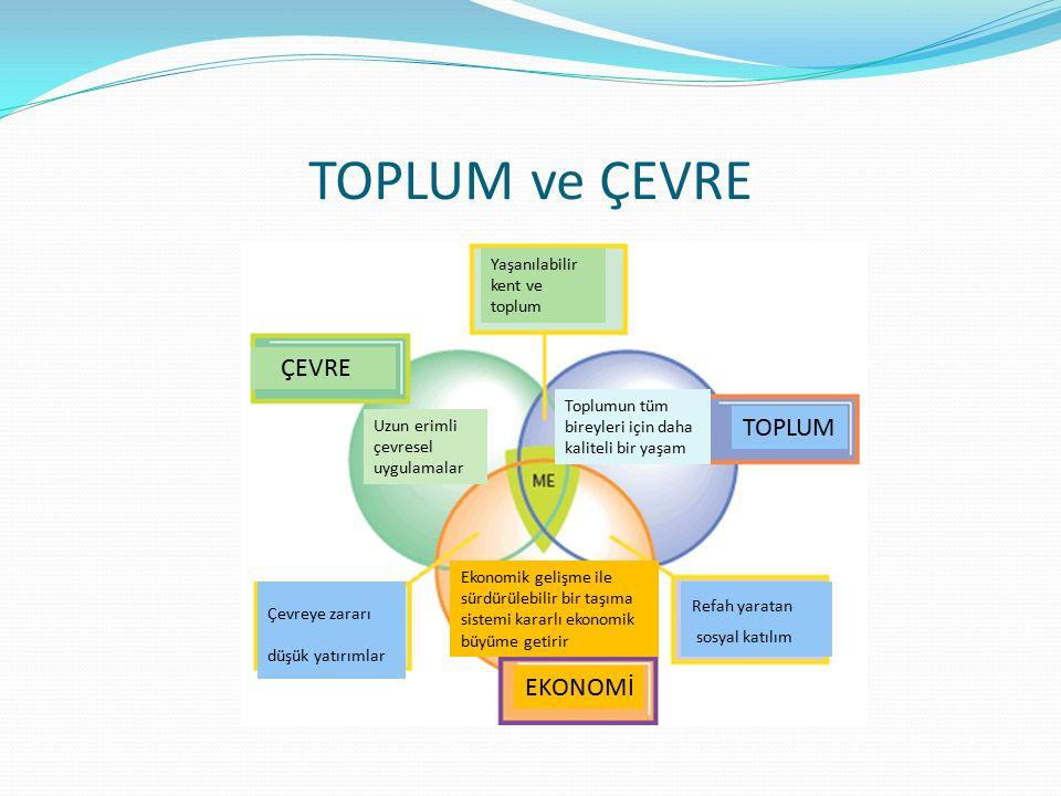 TOPLUM ve ÇEVRE ÇEVRE TOPLUM EKONOMİ Yaşanılabilir kent ve toplum