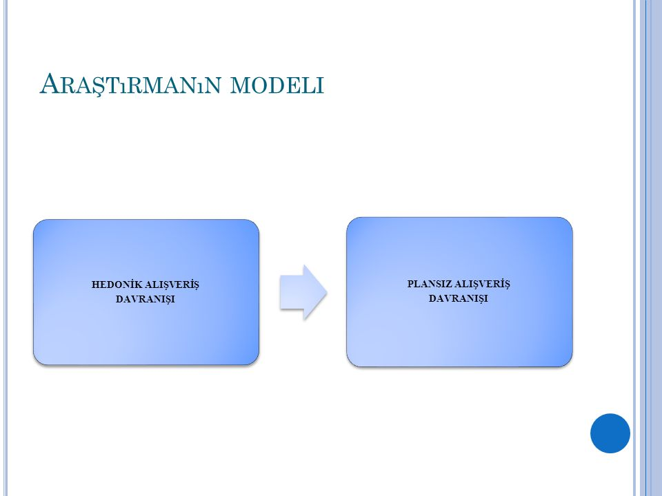Araştırmanın modeli HEDONİK ALIŞVERİŞ DAVRANIŞI PLANSIZ ALIŞVERİŞ