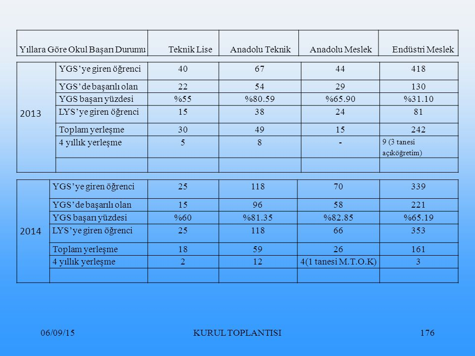 2013 2014 Yıllara Göre Okul Başarı Durumu Teknik Lise Anadolu Teknik