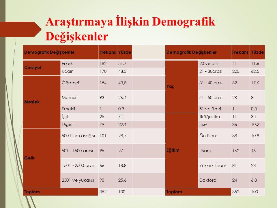Araştırmaya İlişkin Demografik Değişkenler