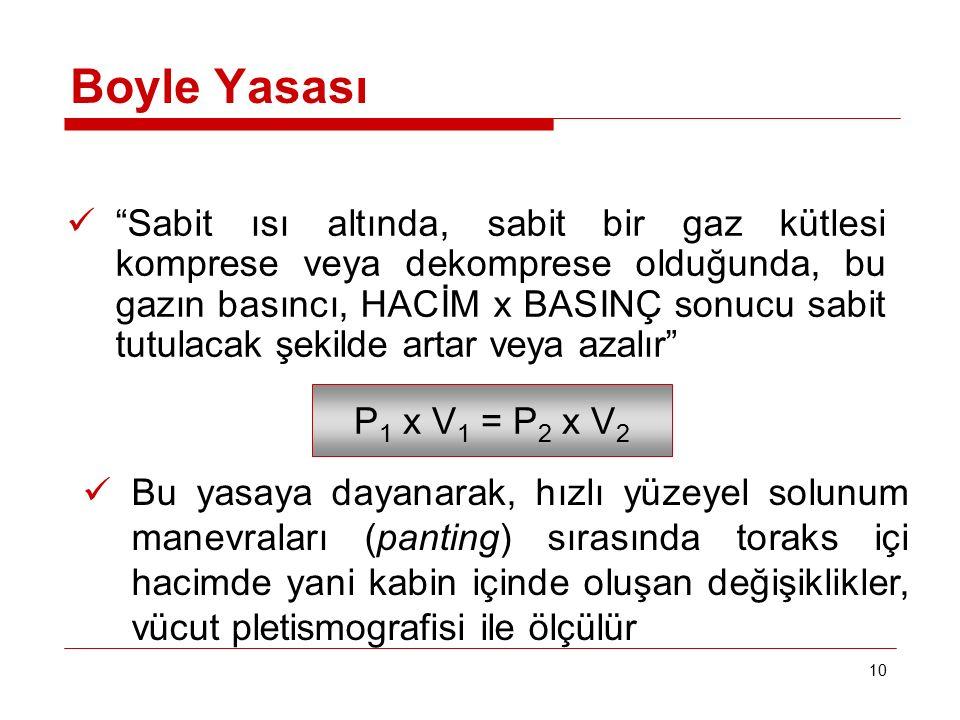 Boyle Yasası