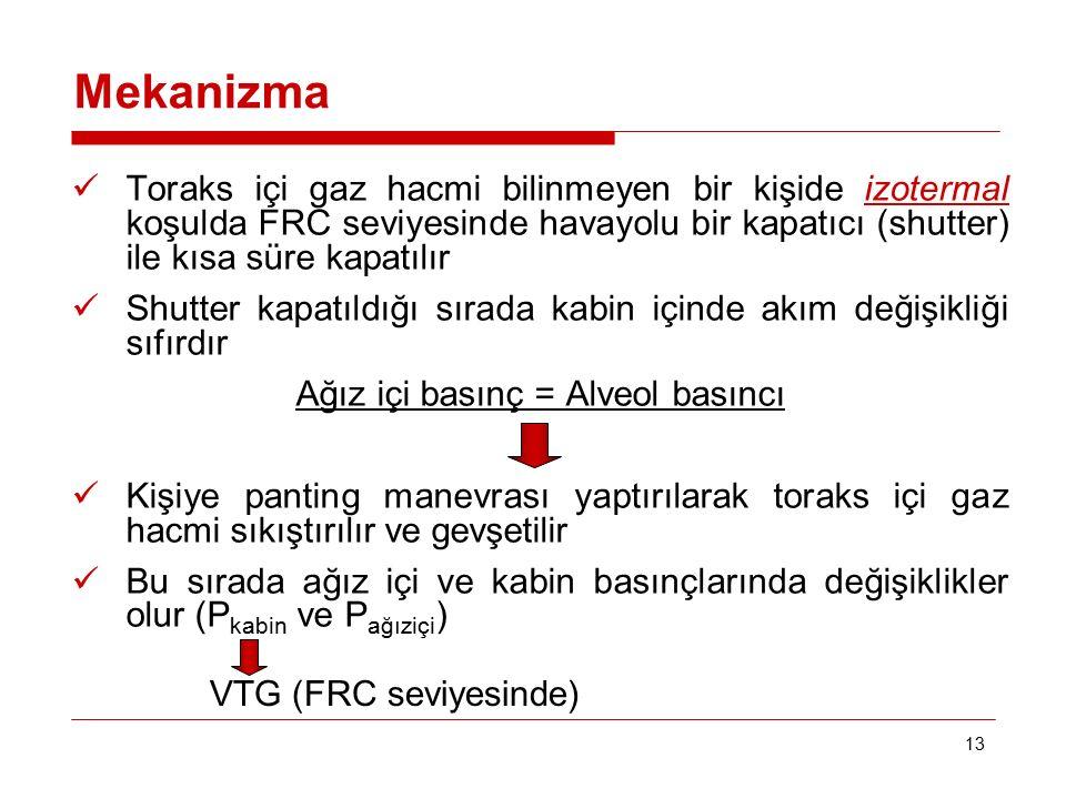 Ağız içi basınç = Alveol basıncı
