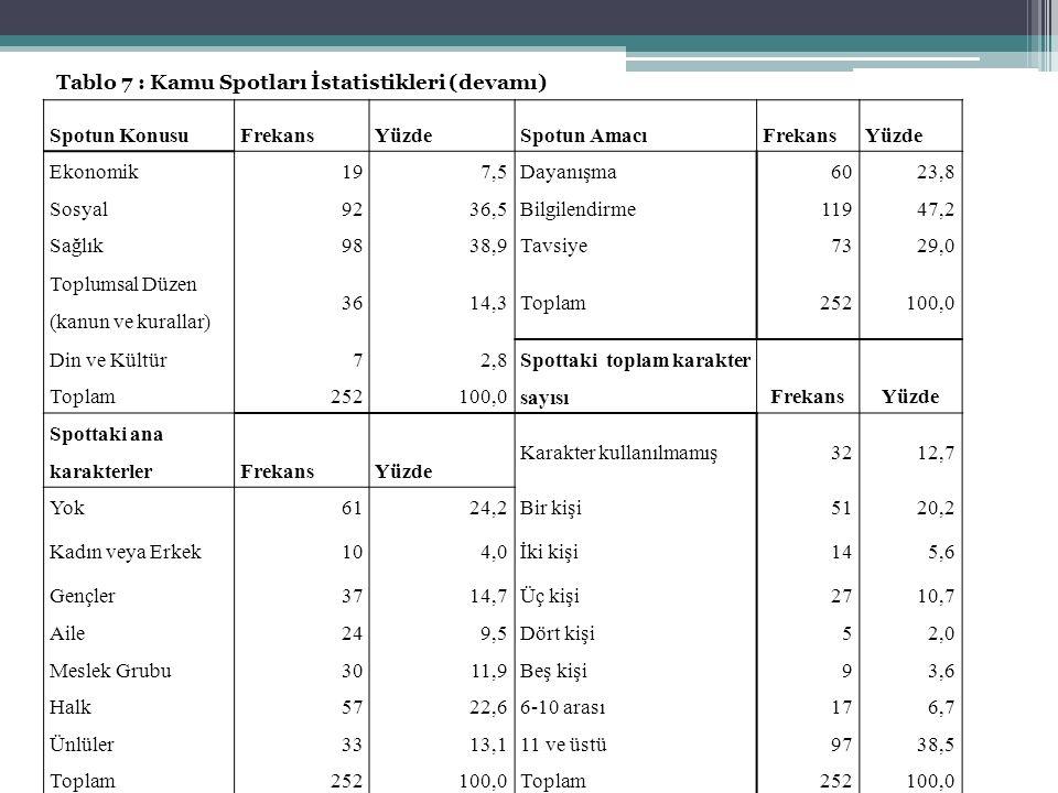 Tablo 7 : Kamu Spotları İstatistikleri (devamı)