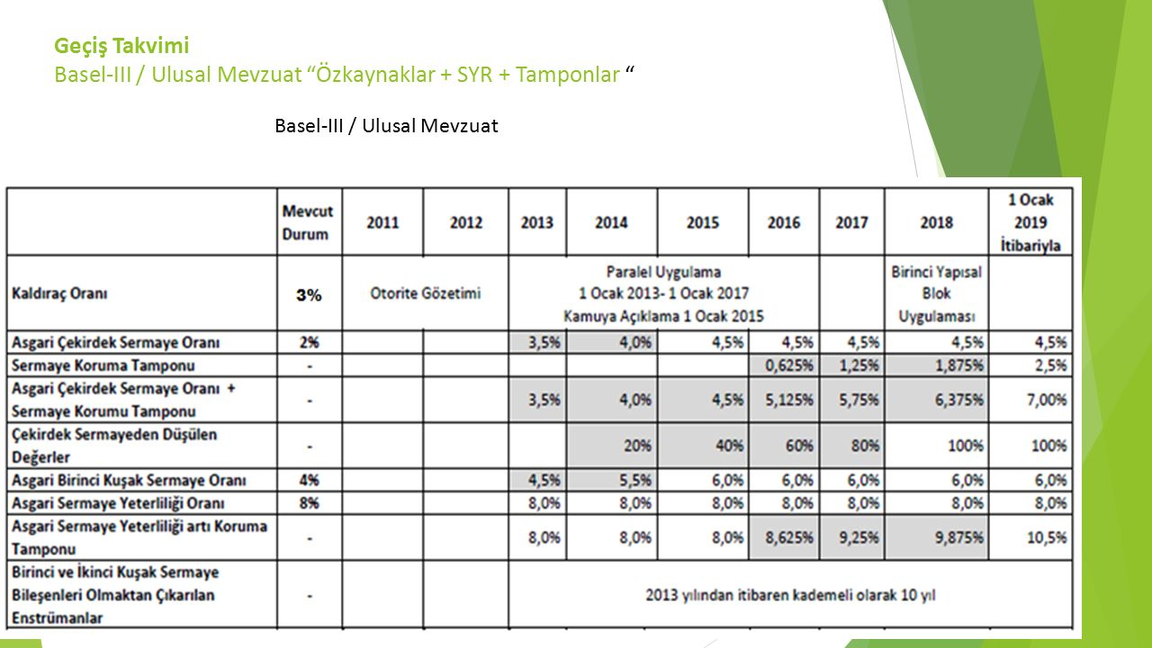 Geçiş Takvimi Basel-III / Ulusal Mevzuat Özkaynaklar + SYR + Tamponlar