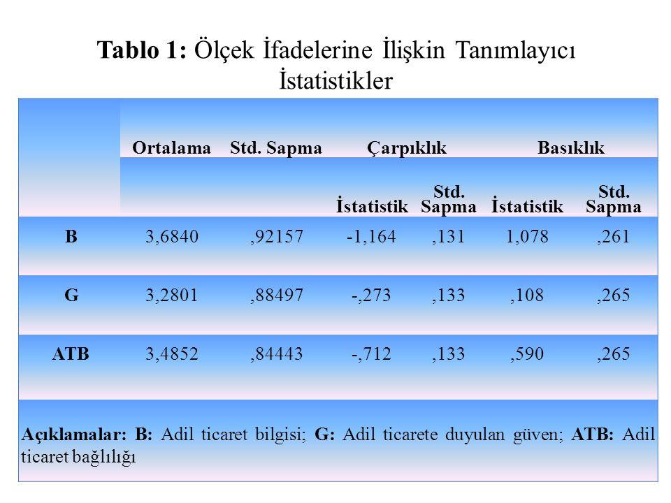 Tablo 1: Ölçek İfadelerine İlişkin Tanımlayıcı İstatistikler