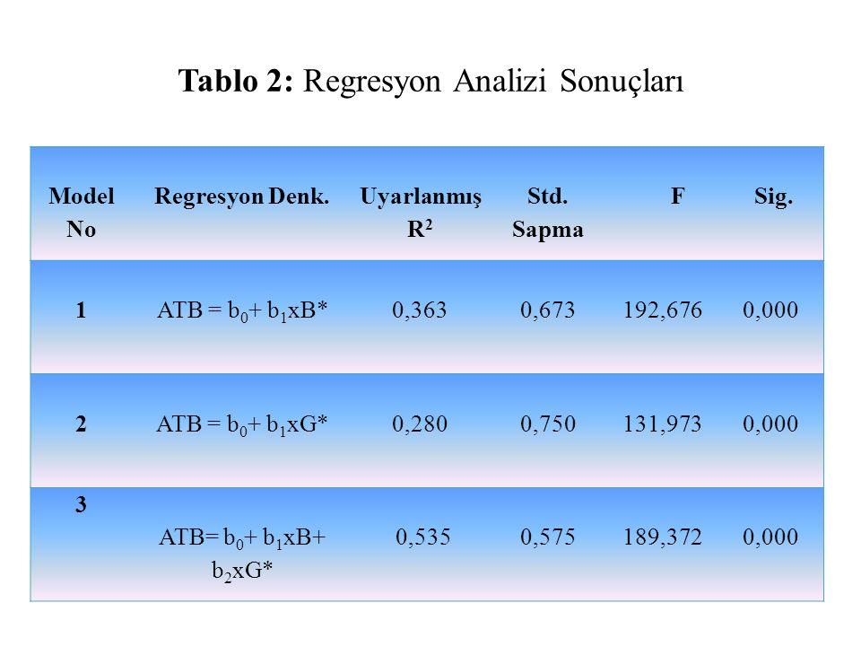 Tablo 2: Regresyon Analizi Sonuçları