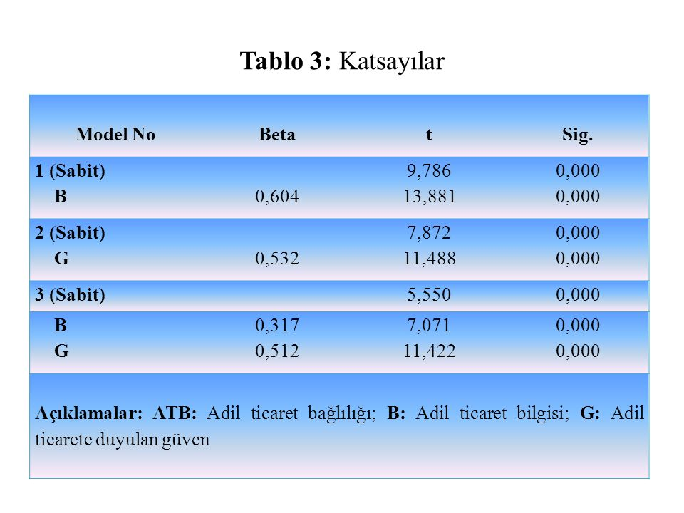 Tablo 3: Katsayılar Model No Beta t Sig. 1 (Sabit) B 0,604 9,786