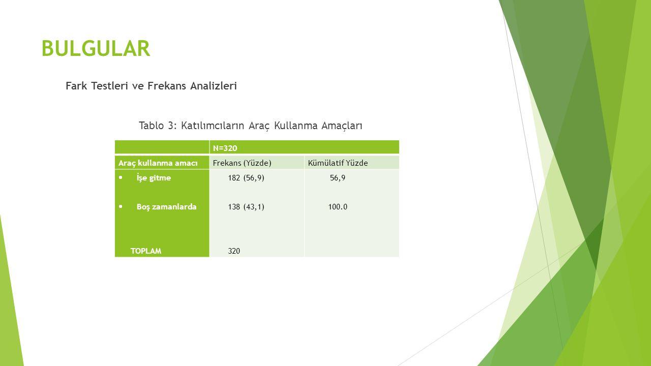 BULGULAR Fark Testleri ve Frekans Analizleri Tablo 3: Katılımcıların Araç Kullanma Amaçları