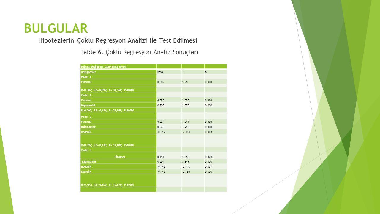 BULGULAR Hipotezlerin Çoklu Regresyon Analizi ile Test Edilmesi Table 6. Çoklu Regresyon Analiz Sonuçları