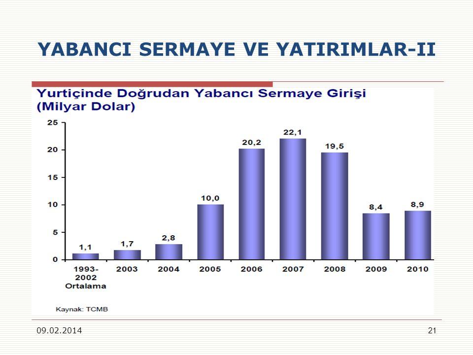 YABANCI SERMAYE VE YATIRIMLAR-II