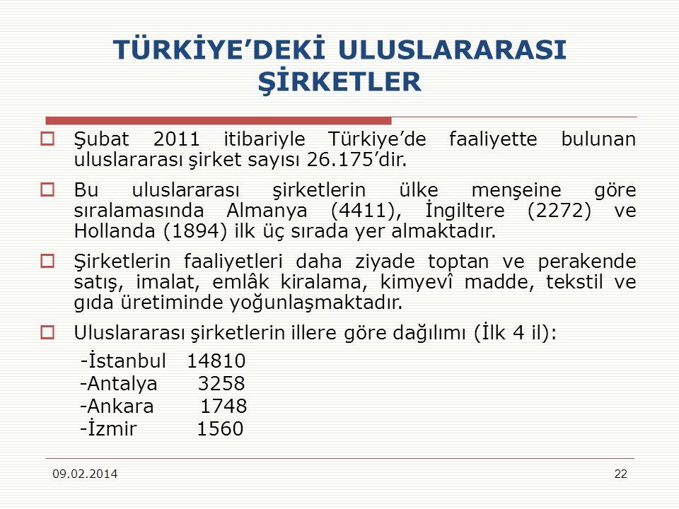 TÜRKİYE'DEKİ ULUSLARARASI ŞİRKETLER