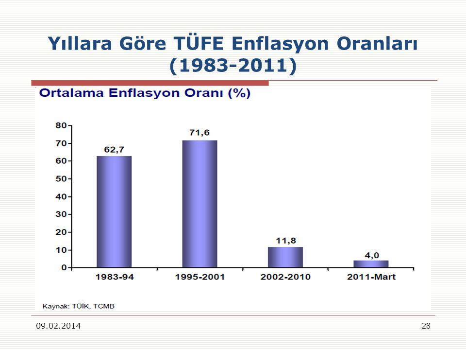 Yıllara Göre TÜFE Enflasyon Oranları (1983-2011)