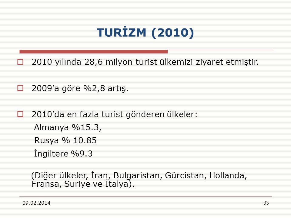 TURİZM (2010) 2010 yılında 28,6 milyon turist ülkemizi ziyaret etmiştir. 2009'a göre %2,8 artış. 2010'da en fazla turist gönderen ülkeler: