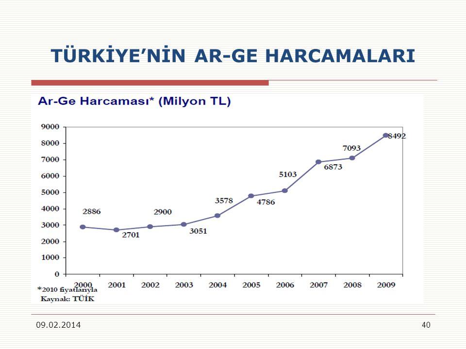 TÜRKİYE'NİN AR-GE HARCAMALARI