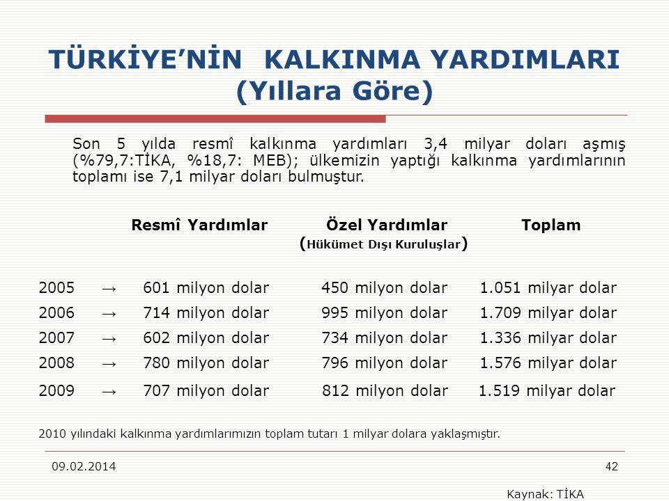 TÜRKİYE'NİN KALKINMA YARDIMLARI (Yıllara Göre)