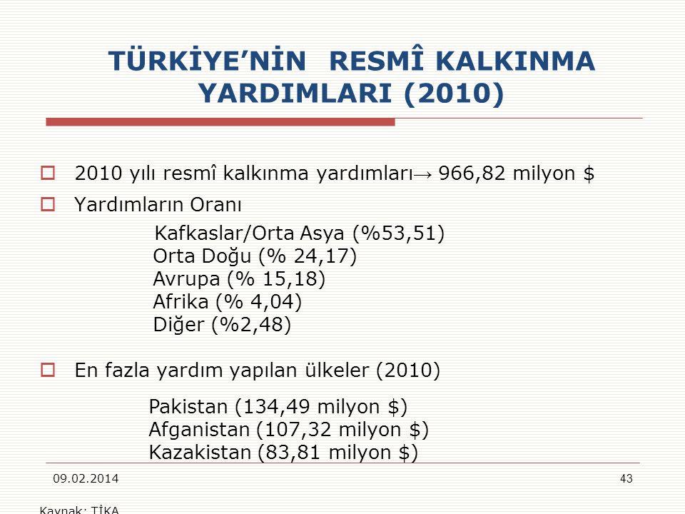 TÜRKİYE'NİN RESMÎ KALKINMA YARDIMLARI (2010)