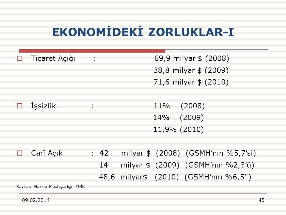 EKONOMİDEKİ ZORLUKLAR-I