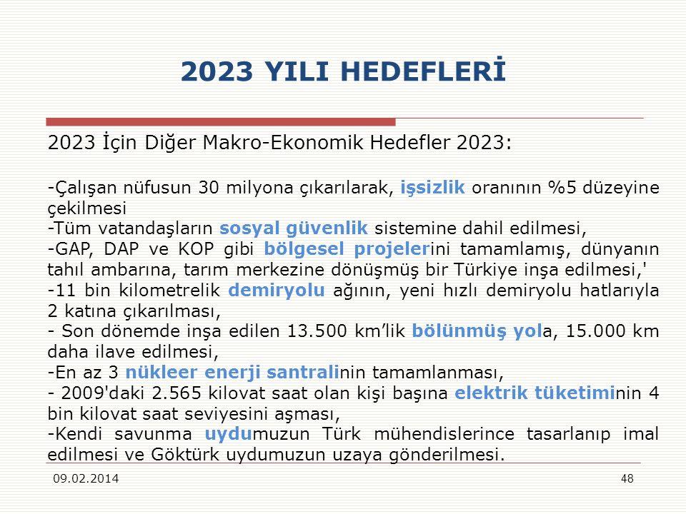 2023 YILI HEDEFLERİ 2023 İçin Diğer Makro-Ekonomik Hedefler 2023: