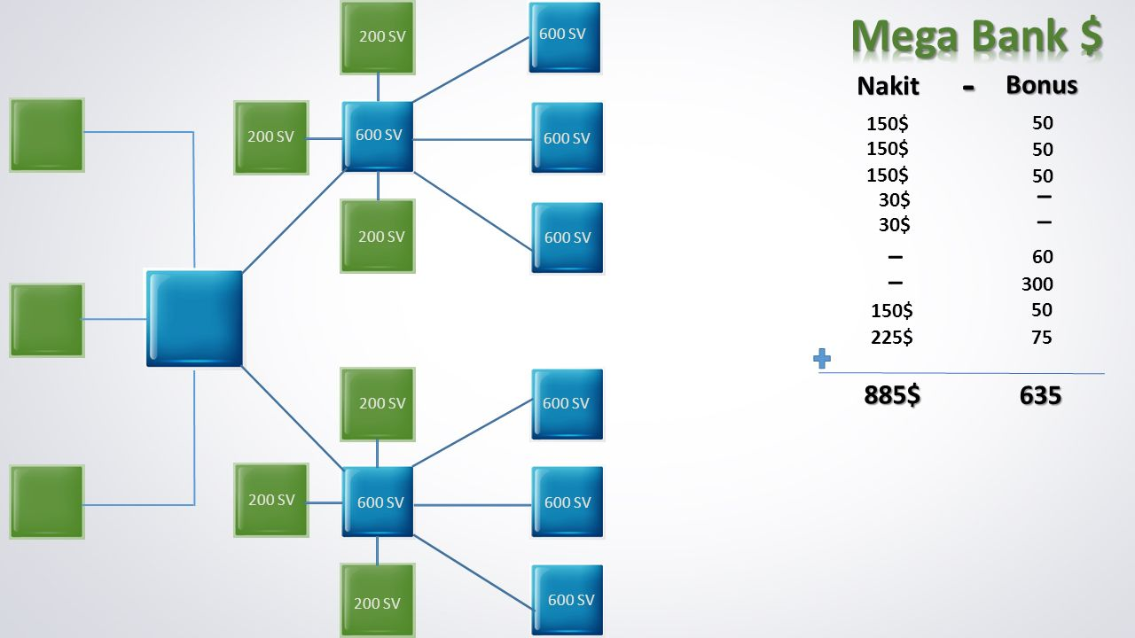 Mega Bank $ - Nakit Bonus _ _ _ _ 885$ 635 150$ 50 150$ 50 150$ 50 30$
