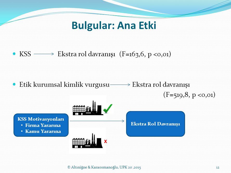 Bulgular: Ana Etki KSS Ekstra rol davranışı (F=163,6, p <0,01)