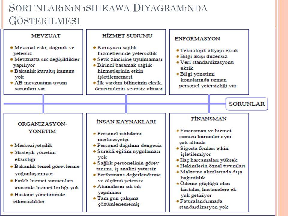 Sağlık Bakanlığı Merkez Teşkilatı nın Sorunlarının ıshikawa Diyagramında Gösterilmesi
