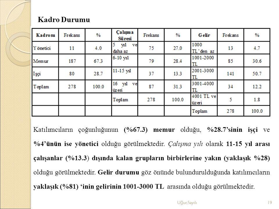 Kadro Durumu